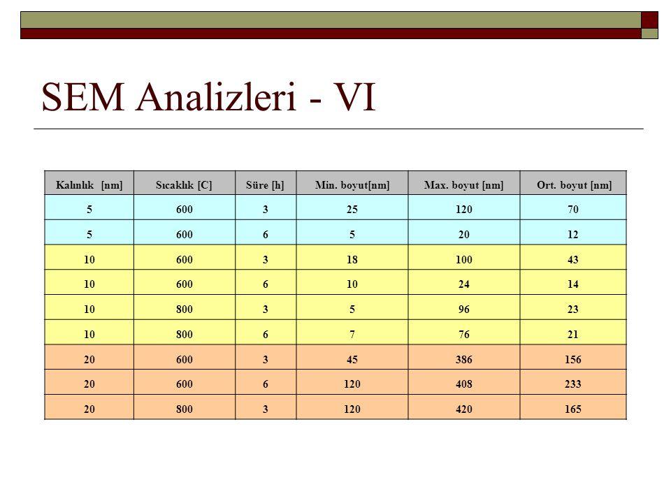SEM Analizleri - VI Kalınlık [nm] Sıcaklık [C] Süre [h] Min. boyut[nm]